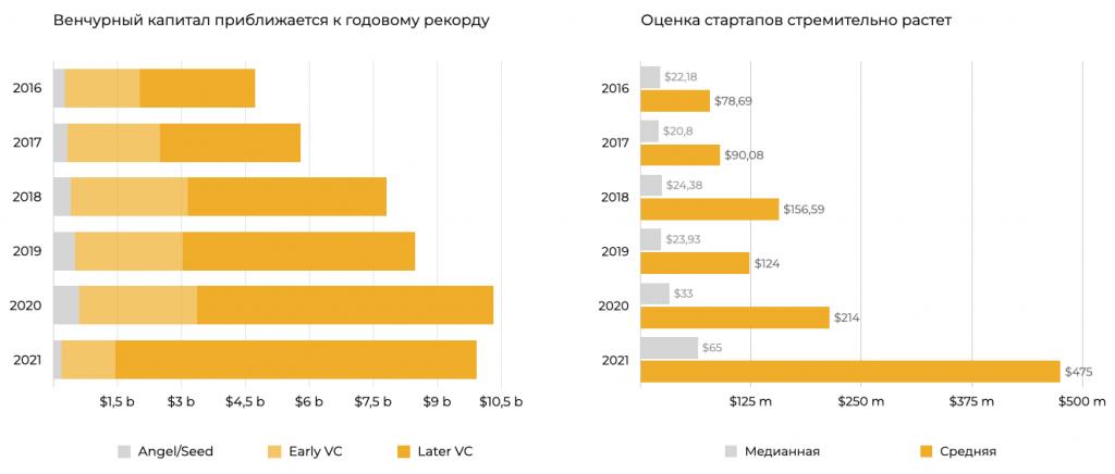 Инвестиции в стартапы в сфере цифровой безопасности 2016-2021